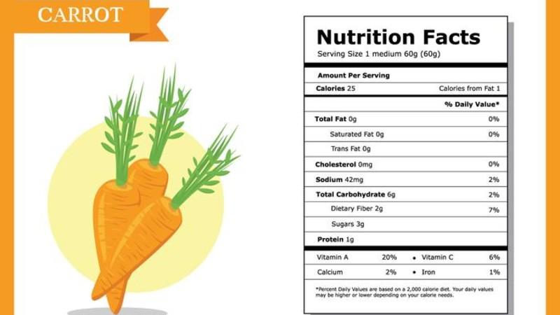 Cà rốt chứa hàm lượng dinh dưỡng dồi dào